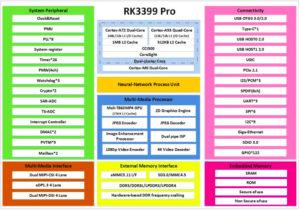 RK3399Pro Block Diagram