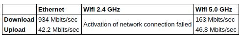 Beelink X55 network throughput
