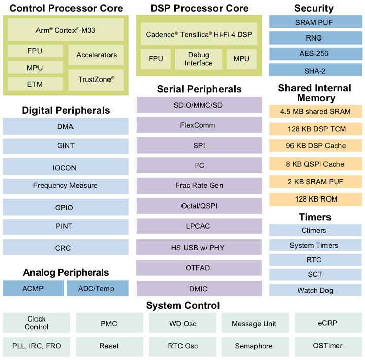NXP IMX RT600