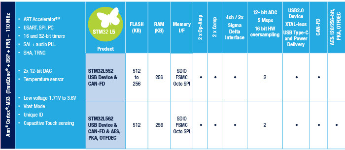 STM32L5 Features