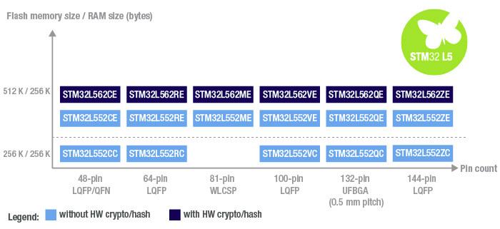 STM32L5 Product Matrix