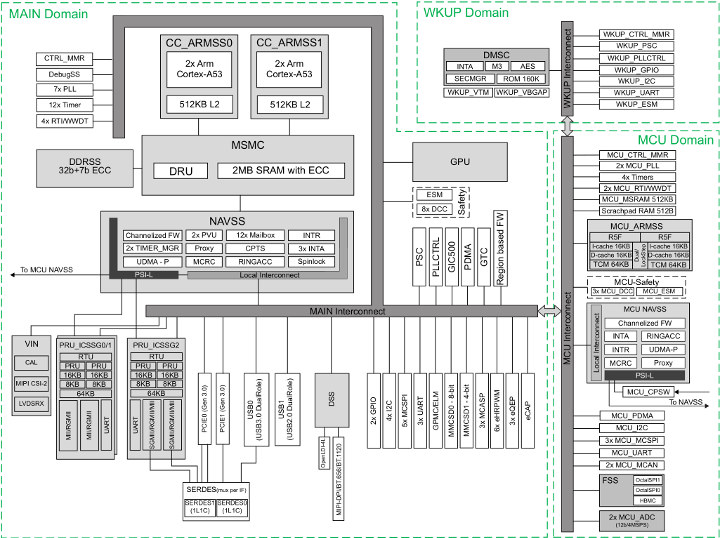 Sitara AM652 Block Diagram