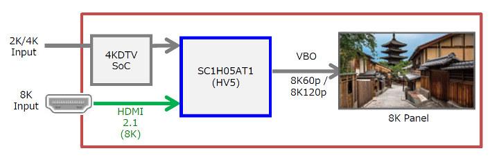 Socionext HV5 8K TV Chip
