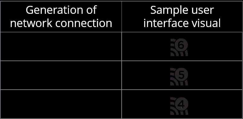 WiFi 6 icon, WiFi 5 icon, and WiFi 4 icon