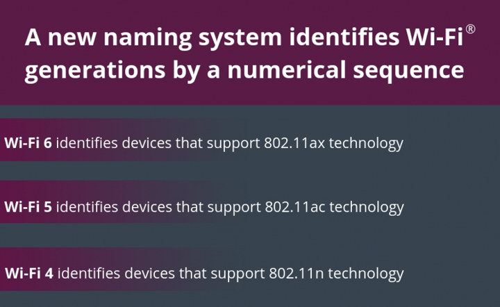 WiFi-6 and other Wi-Fi supported technology standards
