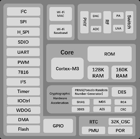 WinnerMicro W600 WiSoC