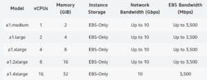Amazon EC2 A1 Arm Servers