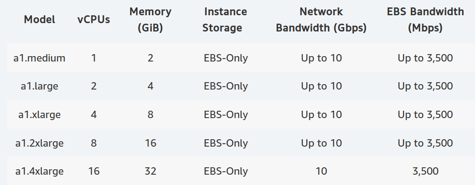 Amazon EC2 A1 Arm Servers