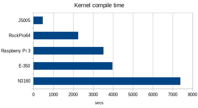 Arm vs Intel kernel compile time