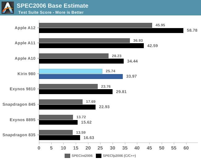 Cortex-A76 Benchmarks SPEC2006