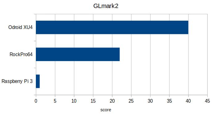 GLmark2 ODROID-XU4 RockPro64