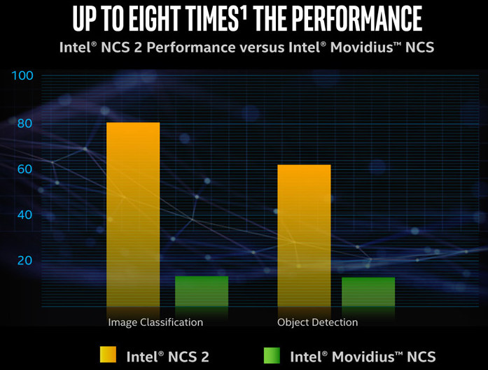 Intel NCS2 vs Intel Movidius NCS