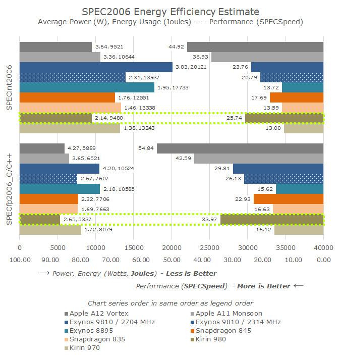 Kirin 980 Cortex A76 Energy Efficiency