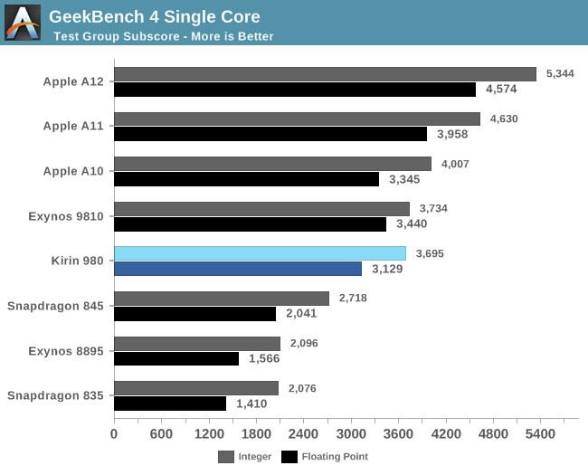 HiSilicon Kirin 980 Benchmarks Show Cortex A76's Impressive