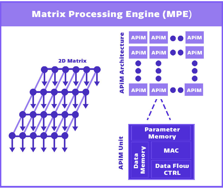Lightspeeur 2801S Matrix Processing Engine