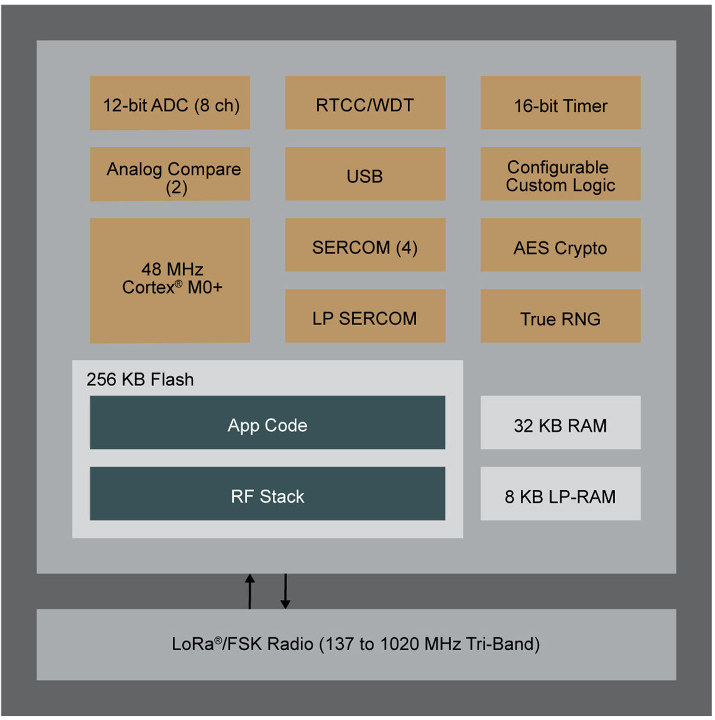 Microchip SAM R34 Block Diagram