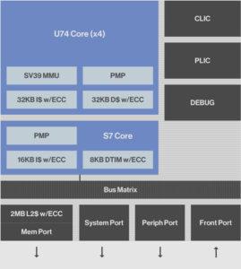 SiFIve U74 Core
