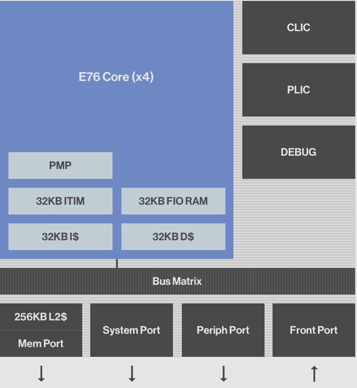 SiFive E76 Core Block Diagram