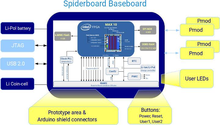 SpiderBoard Baseboard