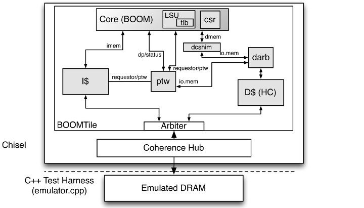 BOOM RISC-V Core Block Diagram