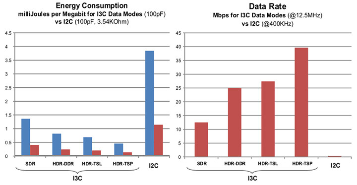 I3C Basic SDR HDR Data Rate & Energy Consumption