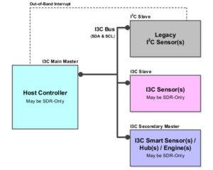 I3C System Diagram
