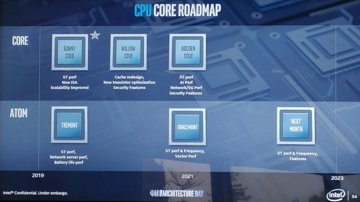 Intel Atom / Core Roadmap 2023