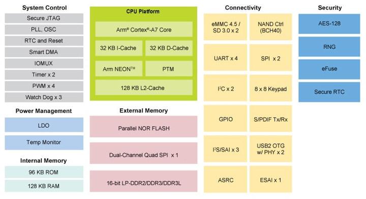 NXP i.MX 6ULZ