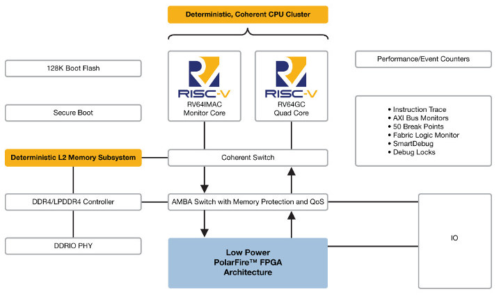 Polaris FPGA + RISC-V SoC