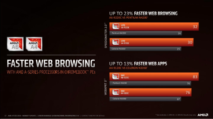 A6-9220C Web Browsing Benchmark