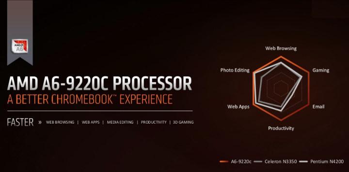 AMD A6-9220C Processor