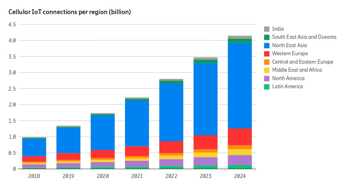 Cellular IoT Forecast 2024