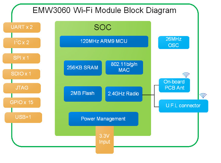 Cheap Arm WiFi IoT Module Block Diagram