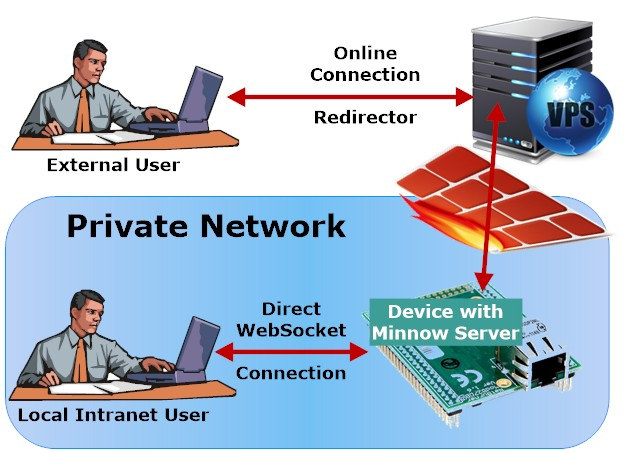 Minnow Server is a Secure Web Server for Microcontrollers