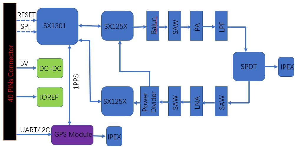 RAK2245 Block Diagram