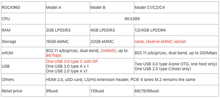 ROCK960 Model A Model B Model-C Comparison Table