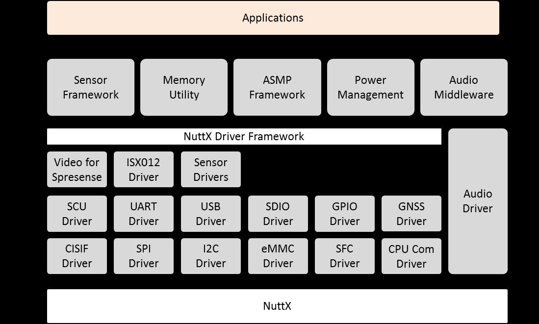 Spresense SDK Architecture