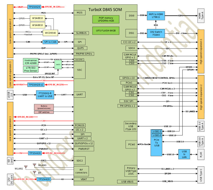 96Boards Snapdragon 845 Block Diagram