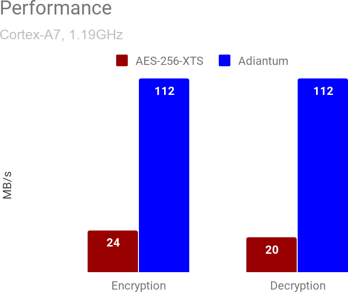 Adiantum performance