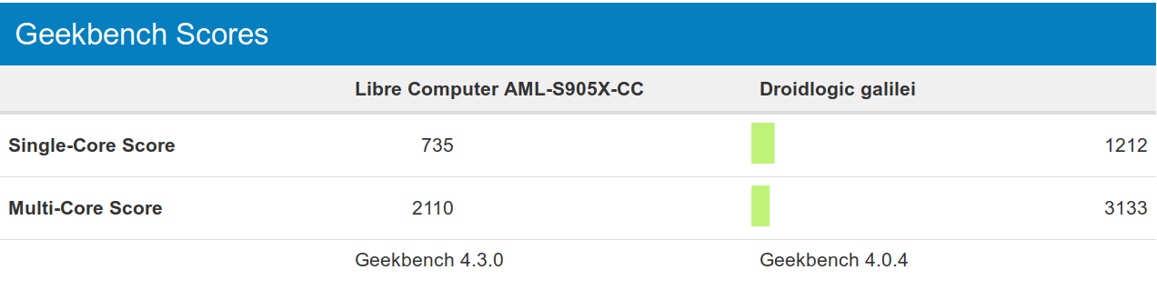 Amlogic S905X vs S922X