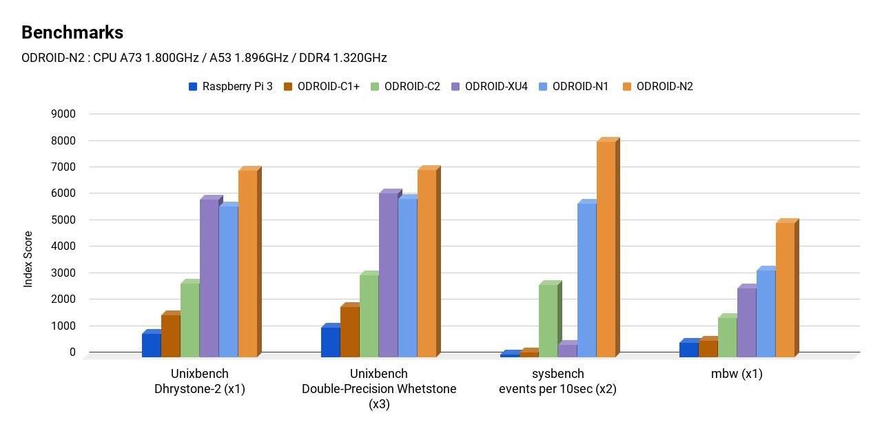 Amlogic S922X vs RK3399 Benchmarks