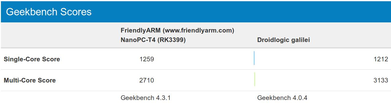 Amlogic S922X 대 Rockchip RK3399