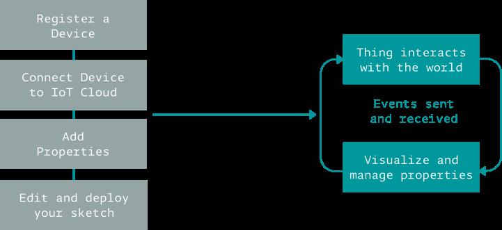 Arduino IoT Cloud Flowchart