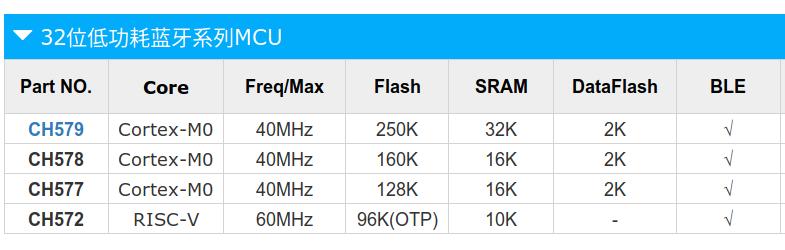 CH572 RISC-V Bluetooth LE MCU