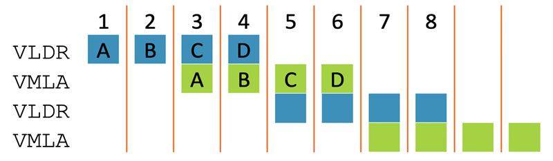M-Profile Vector Extension (MVE)