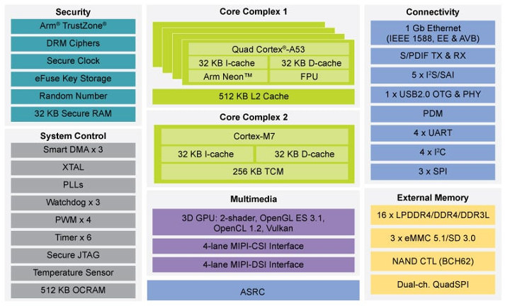 NXP i.MX8M Nano Block Diagram