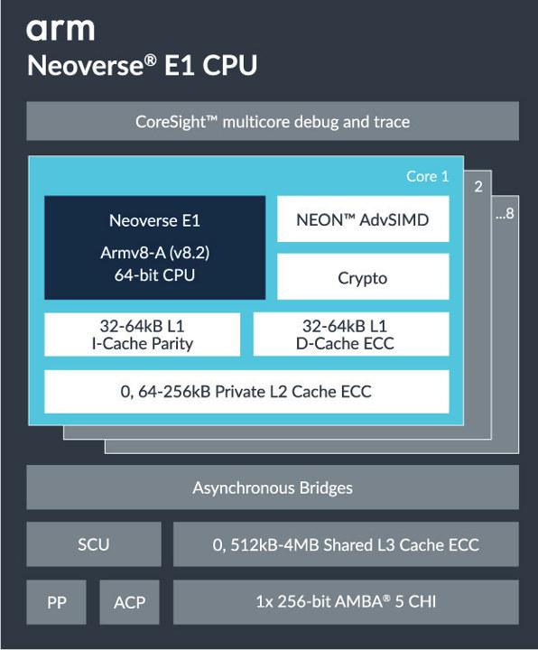 Neoverse E1