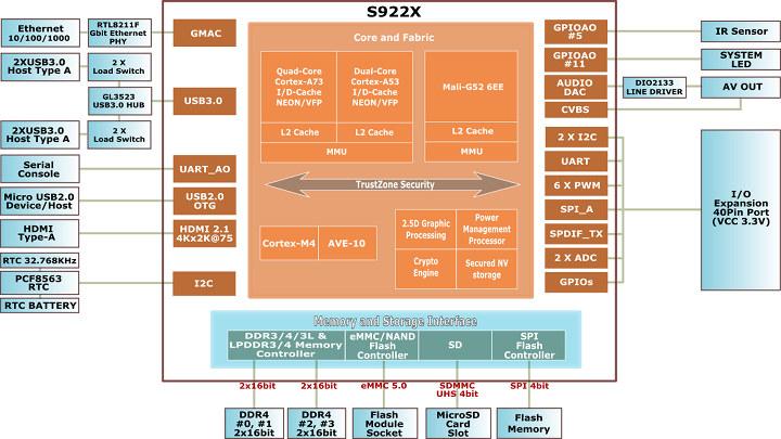 ODROID-N2 Block Diagram