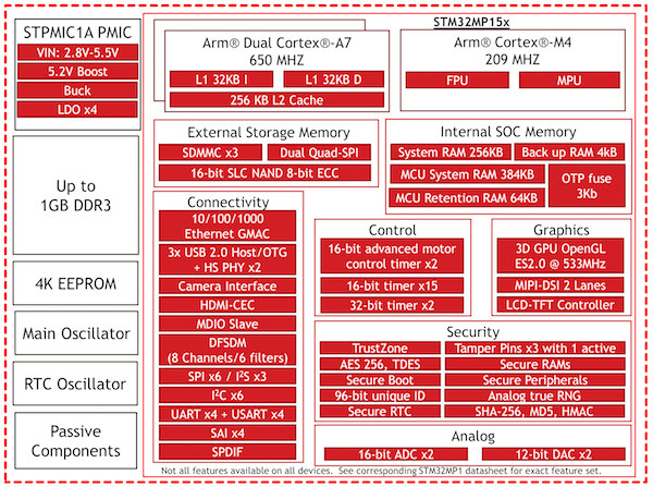 OSD32MP15X block diagram