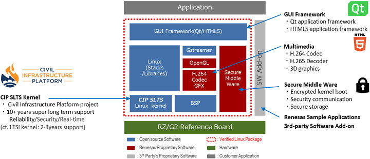 RZ-G2-CIP-SLTS-Kernel
